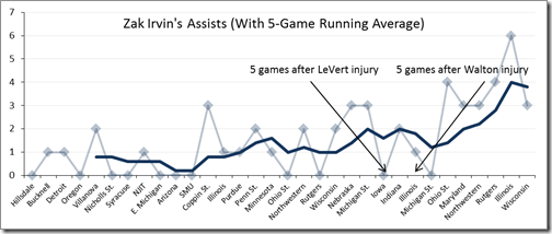 irvin%20assist%20trend_thumb[1]