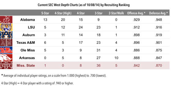 14-10-09-sec-west-recruiting-chart[1][8]
