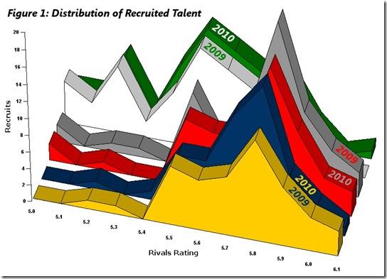 charts2010-FIGURE1