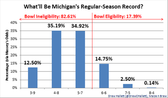 Massey_Projection_-_Michigan_Football_2014_Record.0[1]