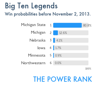 BigTenLegends_winprob_Nov2013[1]