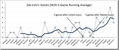 irvin assist trend