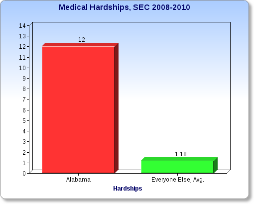 medical-hardships
