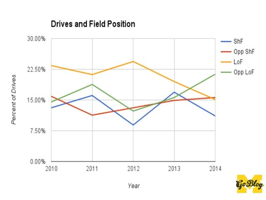 Drives and Field Position
