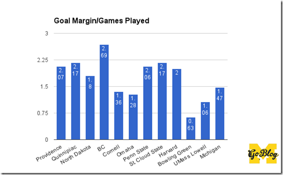 d goal margin