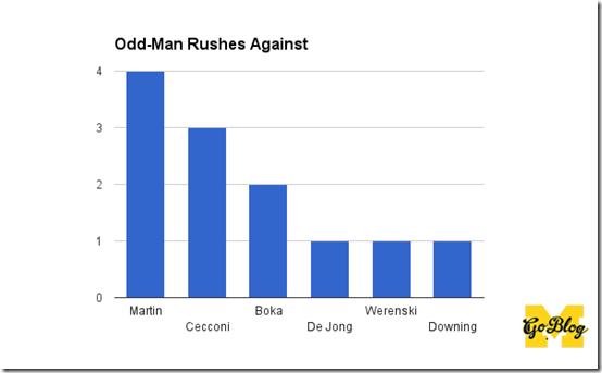 d odd man rush