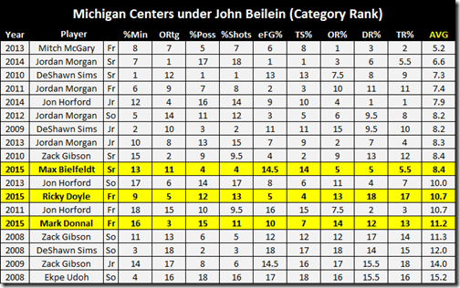 michigan centers rank