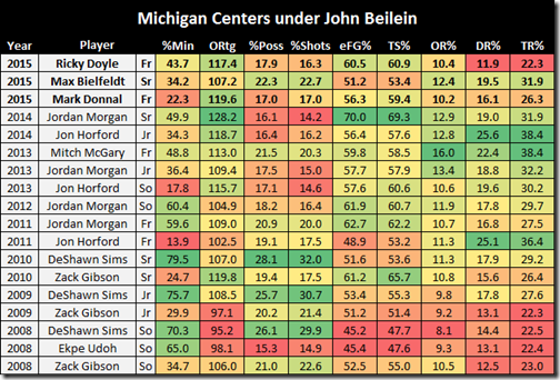 michigan centers