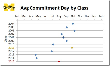 michigan avg commits