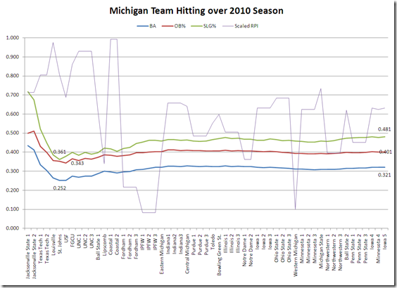 michigan hitting over 2010 season final
