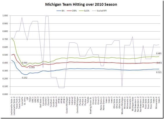 michigan hitting over 2010 season final