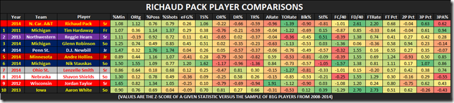 pack comps