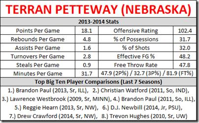 petteway preseason all b1g