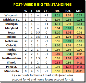 post week ii standings