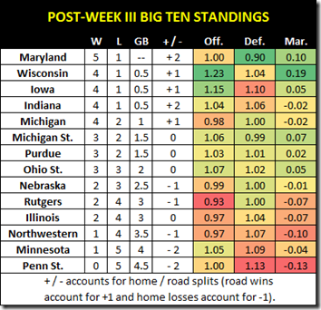 post week iii standings