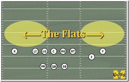 theflat