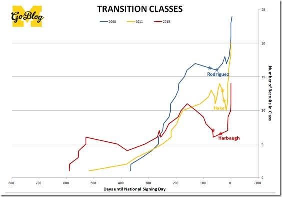 transition classes