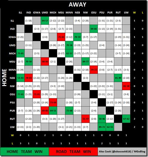 w2 matrix