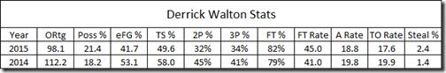 walton fr vs soph
