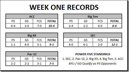 week 1 records