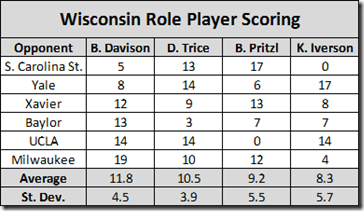 wisc role players