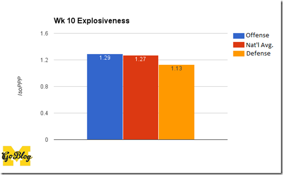 wk 10 expl