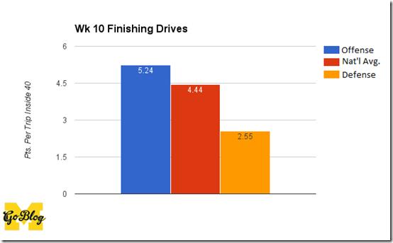 wk 10 fin drive