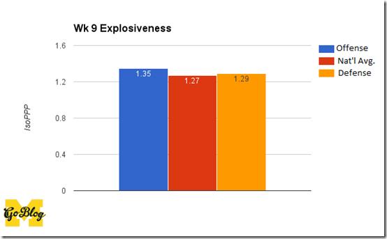 wk 9 expl