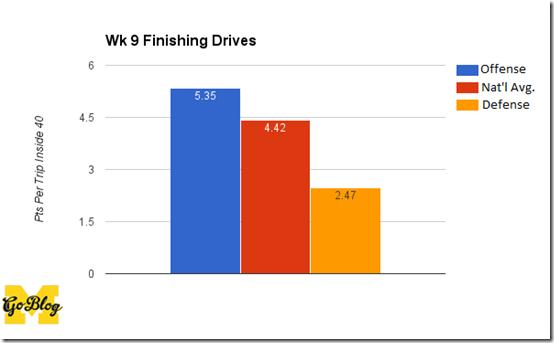 wk 9 fin drive